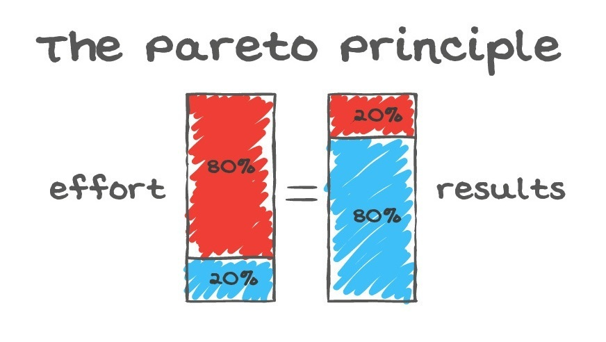 Pareto-Principle-80-20-rule-bar-graph