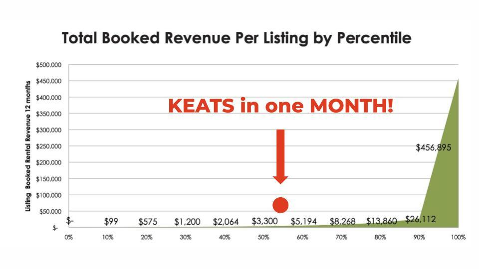 Keats bookings compared to averages graph